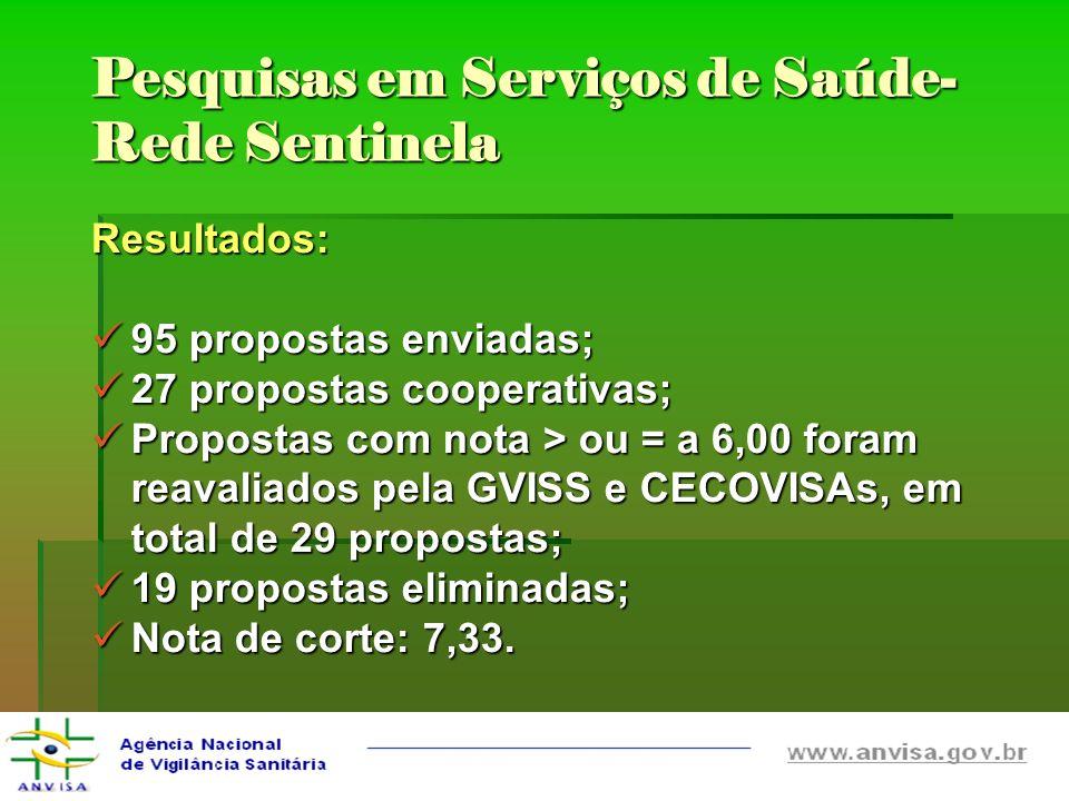 Pesquisas em Serviços de Saúde- Rede Sentinela Resultados: 95 propostas enviadas; 95 propostas enviadas; 27 propostas cooperativas; 27 propostas coope