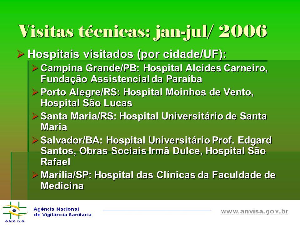 Visitas técnicas: jan-jul/ 2006 Hospitais visitados (por cidade/UF): Hospitais visitados (por cidade/UF): Campina Grande/PB: Hospital Alcides Carneiro