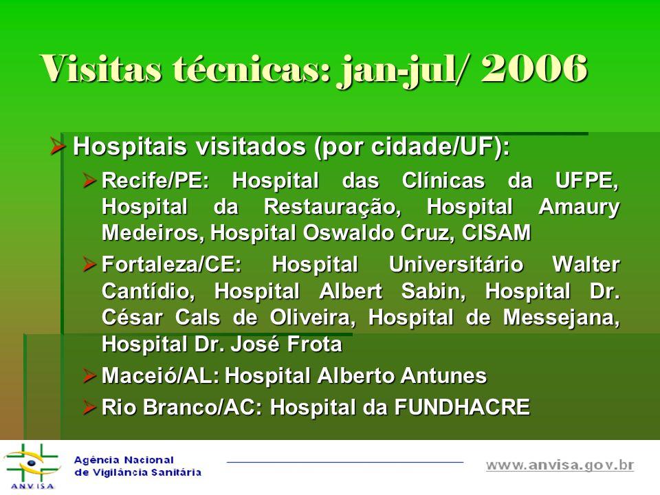 Visitas técnicas: jan-jul/ 2006 Hospitais visitados (por cidade/UF): Hospitais visitados (por cidade/UF): Recife/PE: Hospital das Clínicas da UFPE, Ho