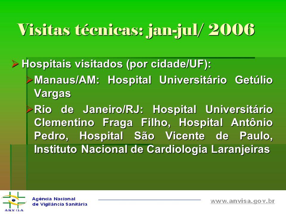 Visitas técnicas: jan-jul/ 2006 Hospitais visitados (por cidade/UF): Hospitais visitados (por cidade/UF): Manaus/AM: Hospital Universitário Getúlio Va