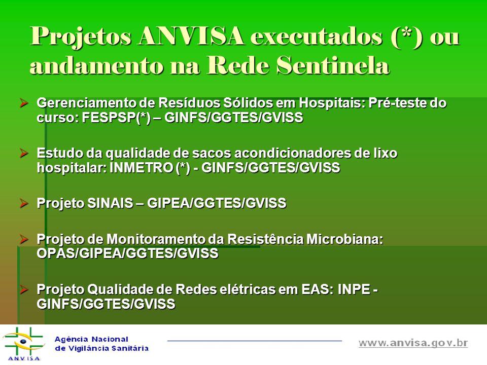 Projetos ANVISA executados (*) ou andamento na Rede Sentinela Gerenciamento de Resíduos Sólidos em Hospitais: Pré-teste do curso: FESPSP(*) – GINFS/GG