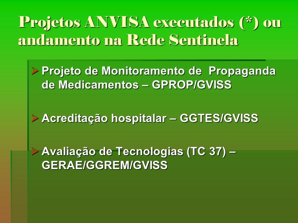 Projetos ANVISA executados (*) ou andamento na Rede Sentinela Projeto de Monitoramento de Propaganda de Medicamentos – GPROP/GVISS Projeto de Monitora