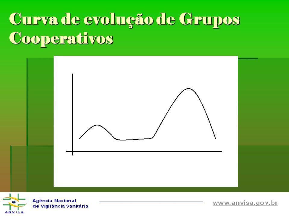 Curva de evolução de Grupos Cooperativos