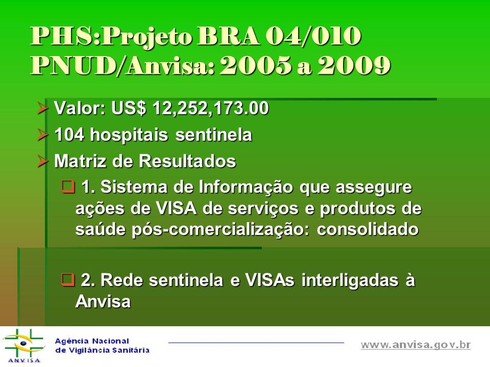 PHS:Projeto BRA 04/010 PNUD/Anvisa: 2005 a 2009 Valor: US$ 12,252,173.00 Valor: US$ 12,252,173.00 104 hospitais sentinela 104 hospitais sentinela Matr