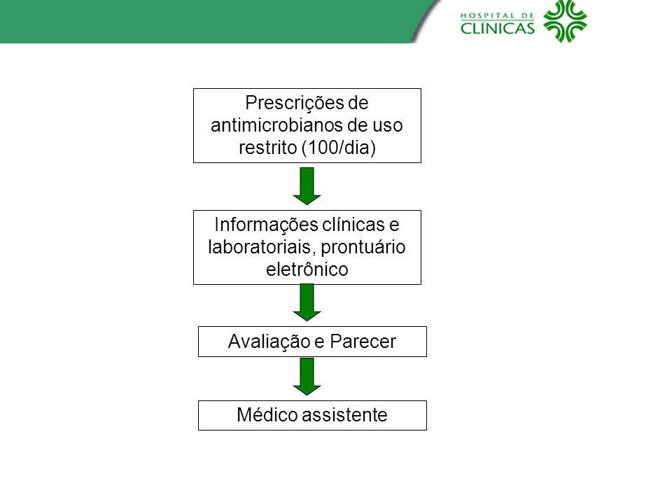 Prescrições de antimicrobianos de uso restrito (100/dia) Informações clínicas e laboratoriais, prontuário eletrônico Avaliação e Parecer Médico assist