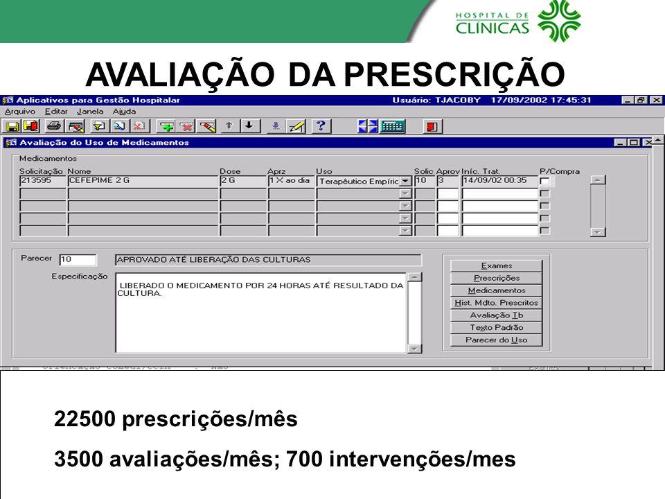 AVALIAÇÃO DA PRESCRIÇÃO 22500 prescrições/mês 3500 avaliações/mês; 700 intervenções/mes
