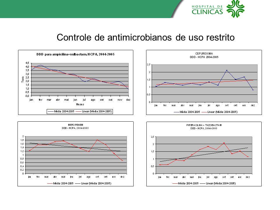 Controle de antimicrobianos de uso restrito