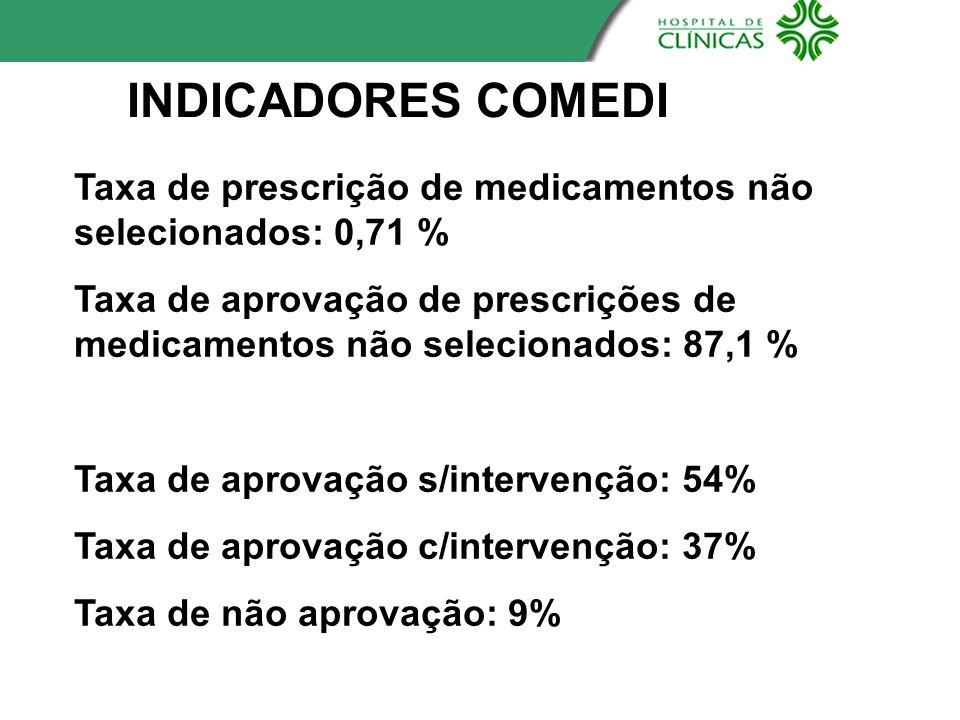 INDICADORES COMEDI Taxa de prescrição de medicamentos não selecionados: 0,71 % Taxa de aprovação de prescrições de medicamentos não selecionados: 87,1
