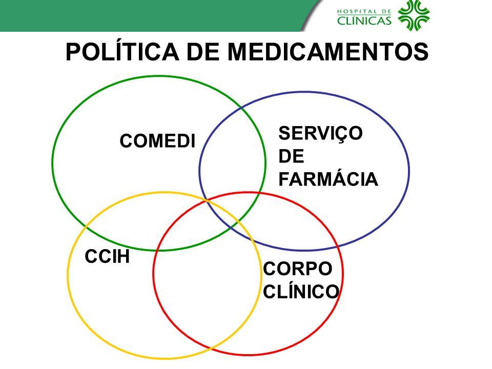 COMEDI SERVIÇO DE FARMÁCIA CORPO CLÍNICO CCIH POLÍTICA DE MEDICAMENTOS