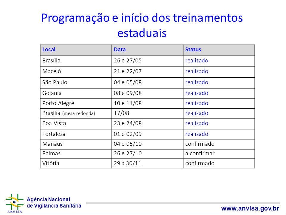 Programação e início dos treinamentos estaduais LocalDataStatus Brasília26 e 27/05realizado Maceió21 e 22/07realizado São Paulo04 e 05/08realizado Goi