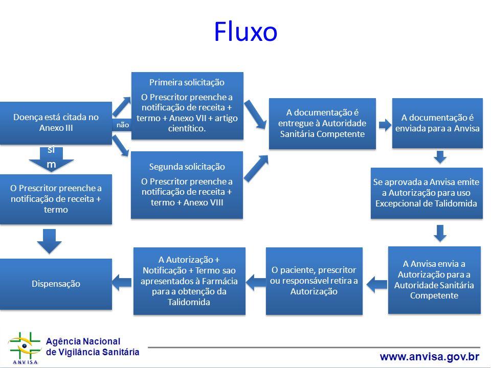 não Fluxo Doença está citada no Anexo III Primeira solicitação O Prescritor preenche a notificação de receita + termo + Anexo VII + artigo cientítico.