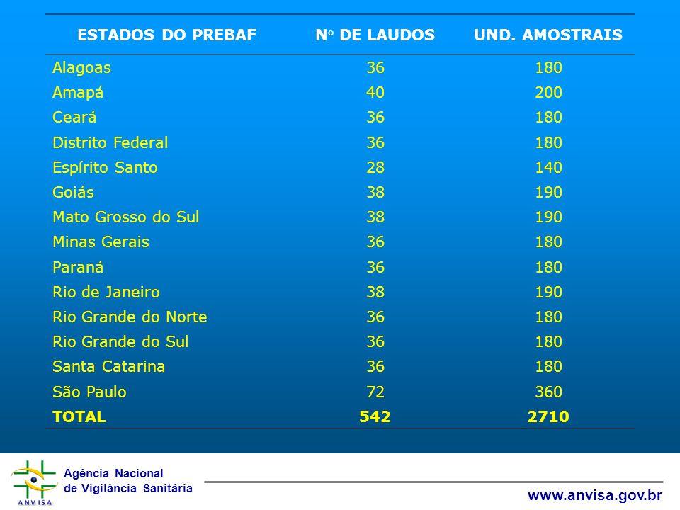 Agência Nacional de Vigilância Sanitária www.anvisa.gov.br ESTADOS DO PREBAFN° DE LAUDOSUND. AMOSTRAIS Alagoas36180 Amapá40200 Ceará36180 Distrito Fed
