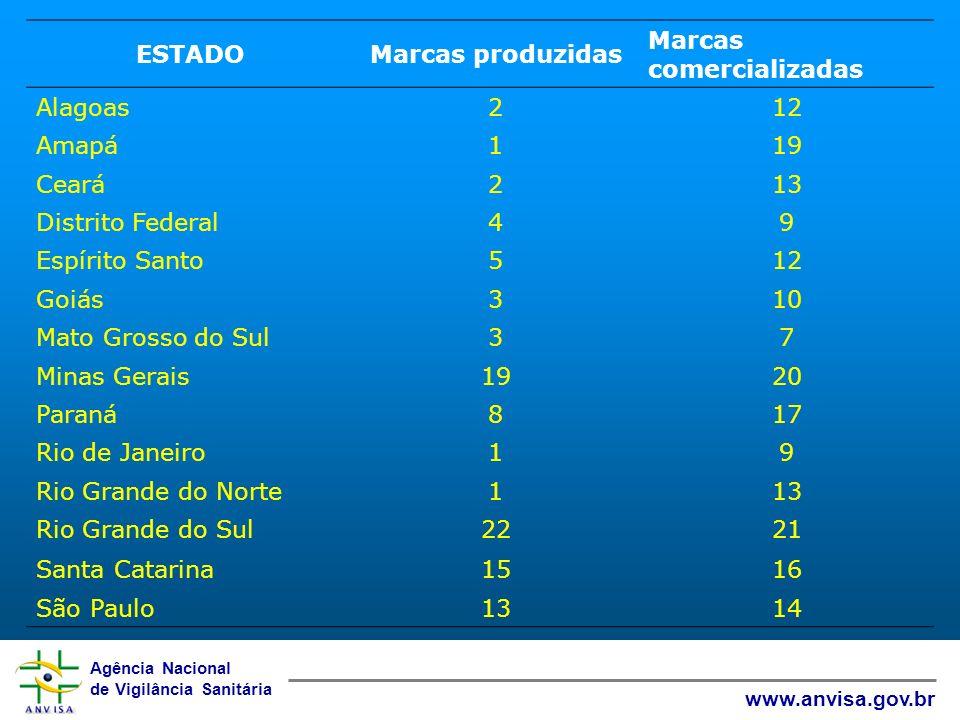 Agência Nacional de Vigilância Sanitária www.anvisa.gov.br ESTADOMarcas produzidas Marcas comercializadas Alagoas212 Amapá119 Ceará213 Distrito Federa