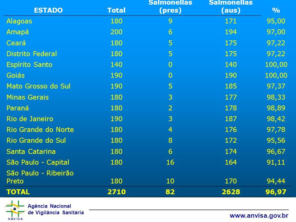 Agência Nacional de Vigilância Sanitária www.anvisa.gov.br ESTADOTotal Salmonellas (pres) Salmonellas (aus)% Alagoas180917195,00 Amapá200619497,00 Cea