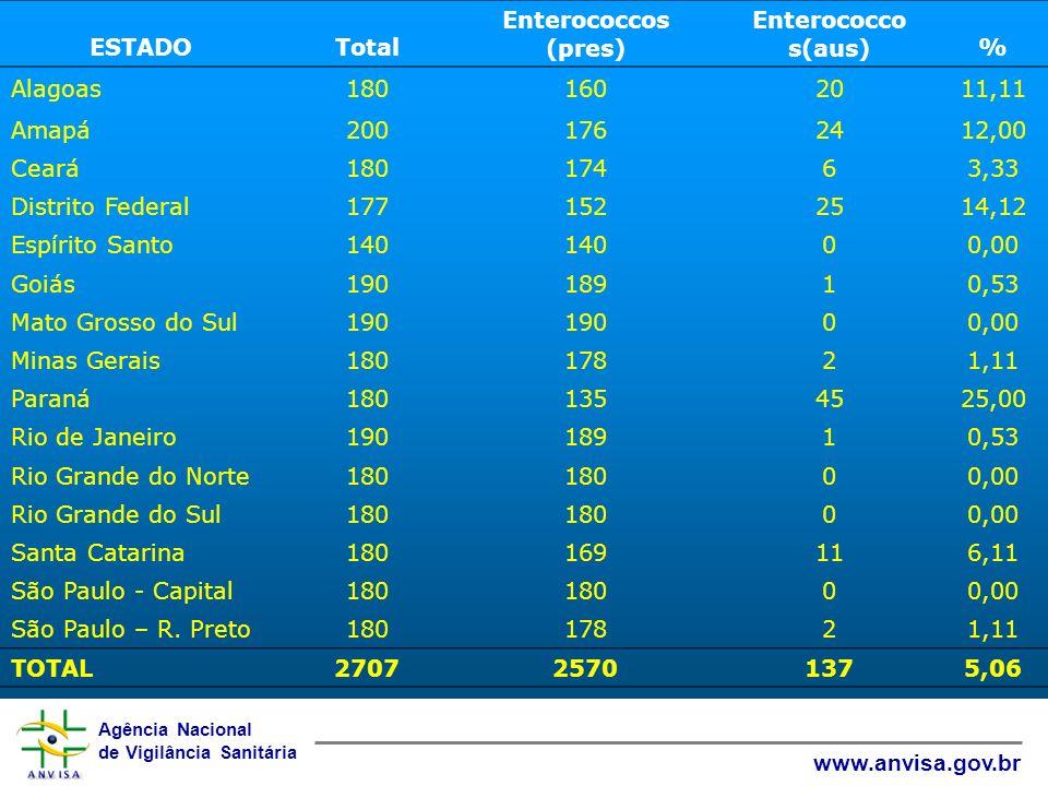 Agência Nacional de Vigilância Sanitária www.anvisa.gov.br ESTADOTotal Enterococcos (pres) Enterococco s(aus)% Alagoas1801602011,11 Amapá2001762412,00