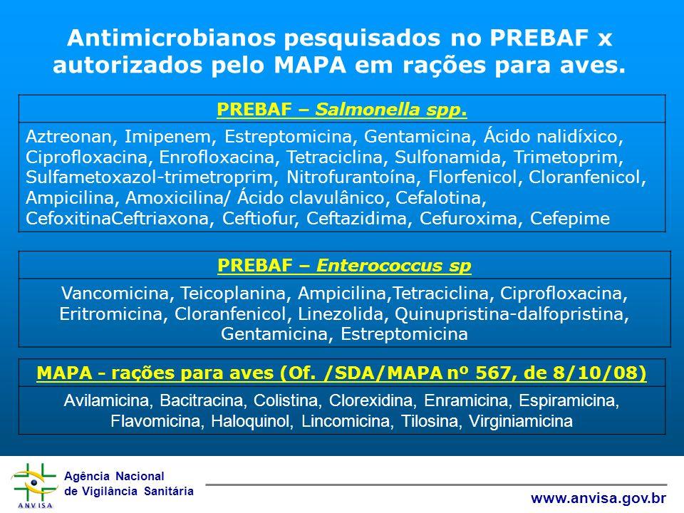 Agência Nacional de Vigilância Sanitária www.anvisa.gov.br Antimicrobianos pesquisados no PREBAF x autorizados pelo MAPA em rações para aves. PREBAF –