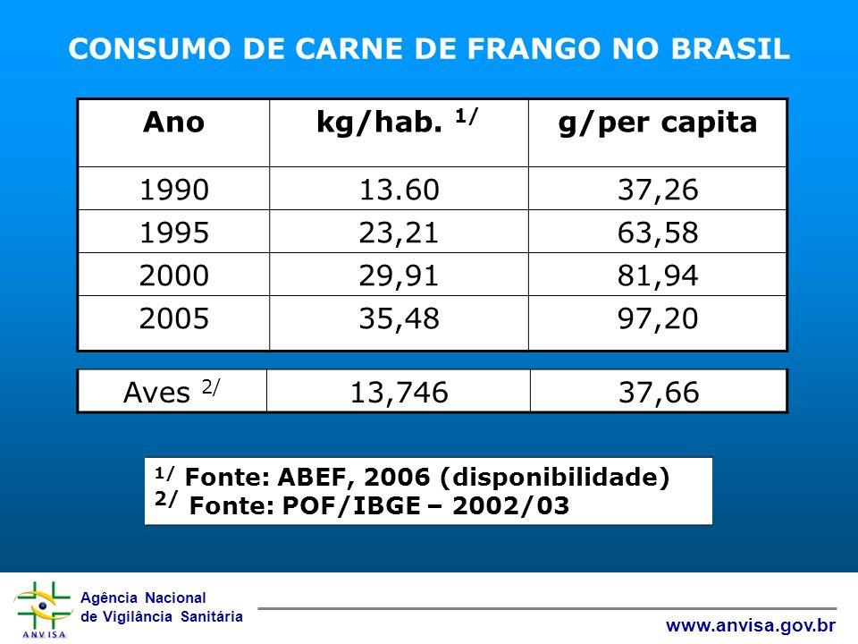 Agência Nacional de Vigilância Sanitária www.anvisa.gov.br CONSUMO DE CARNE DE FRANGO NO BRASIL 1/ Fonte: ABEF, 2006 - 2/ Fonte: POF/IBGE, 2002/2003 A
