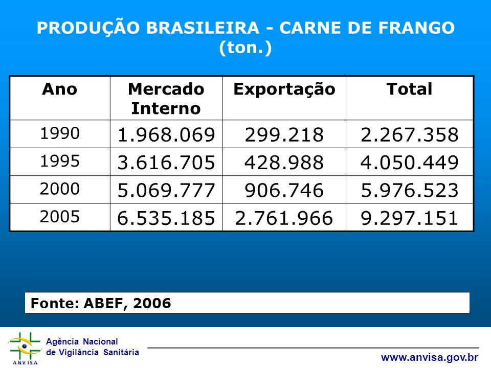 Agência Nacional de Vigilância Sanitária www.anvisa.gov.br PRODUÇÃO BRASILEIRA - CARNE DE FRANGO (ton.) 1/ Fonte: ABEF, 2006 - 2/ Fonte: POF/IBGE, 200