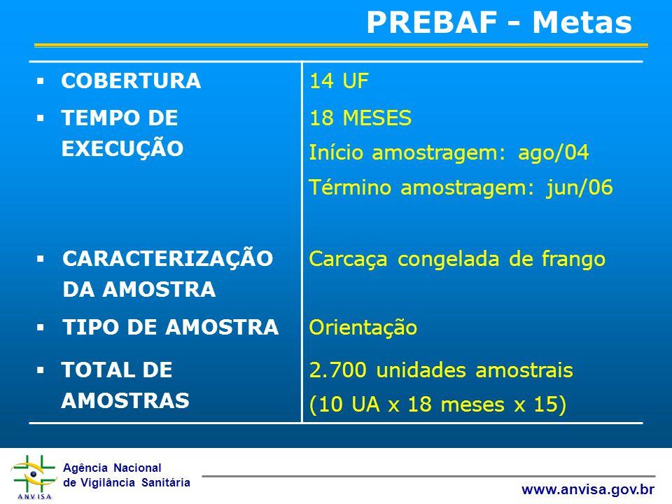 Agência Nacional de Vigilância Sanitária www.anvisa.gov.br PREBAF - Metas COBERTURA14 UF TEMPO DE EXECUÇÃO 18 MESES Início amostragem: ago/04 Término