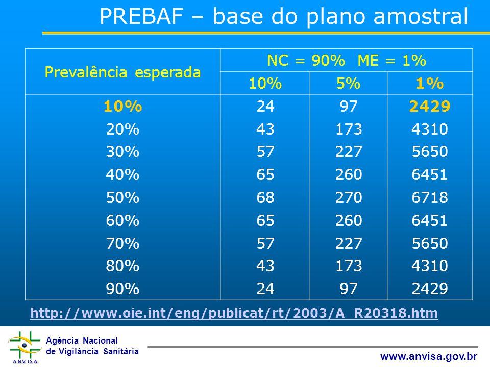 Agência Nacional de Vigilância Sanitária www.anvisa.gov.br Prevalência esperada NC = 90% ME = 1% 10%5%1% 10%24972429 20%431734310 30%572275650 40%6526