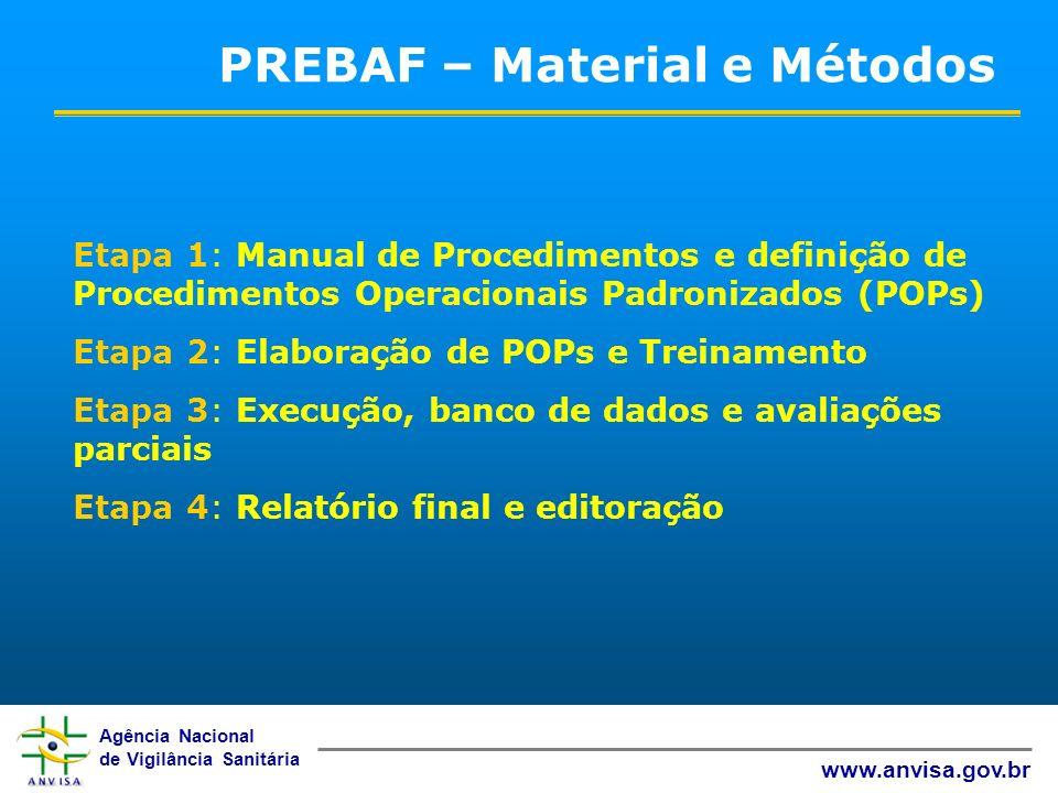 Agência Nacional de Vigilância Sanitária www.anvisa.gov.br PREBAF – Material e Métodos Etapa 1: Manual de Procedimentos e definição de Procedimentos O