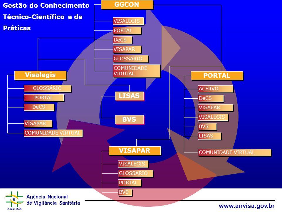 Agência Nacional de Vigilância Sanitária www.anvisa.gov.br Acervo Anvisa