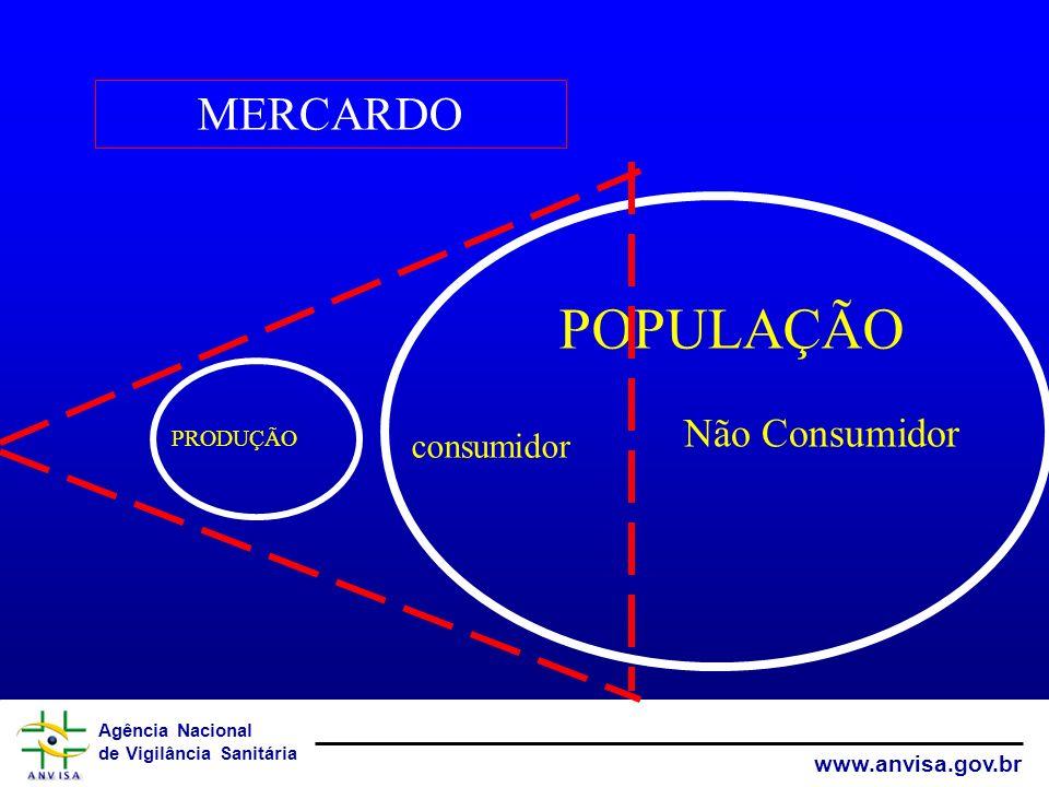 Agência Nacional de Vigilância Sanitária www.anvisa.gov.br MISSÃO Proteger e promover a saúde da população garantindo a segurança sanitária de produto