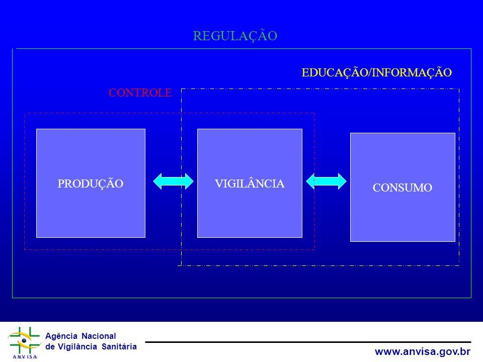 Agência Nacional de Vigilância Sanitária www.anvisa.gov.br MERCARDO POPULAÇÃO PRODUÇÃO consumidor Não Consumidor