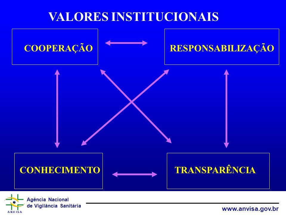Agência Nacional de Vigilância Sanitária www.anvisa.gov.br CONHECIMENTOTRANSPARÊNCIA COOPERAÇÃORESPONSABILIZAÇÃO VALORES INSTITUCIONAIS