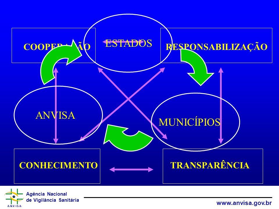 Agência Nacional de Vigilância Sanitária www.anvisa.gov.br CONHECIMENTOTRANSPARÊNCIA COOPERAÇÃORESPONSABILIZAÇÃO ANVISA MUNICÍPIOS ESTADOS