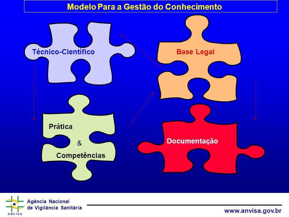 Agência Nacional de Vigilância Sanitária www.anvisa.gov.br Técnico-Científico Prática Base Legal Documentação Modelo Para a Gestão do Conhecimento Competências &