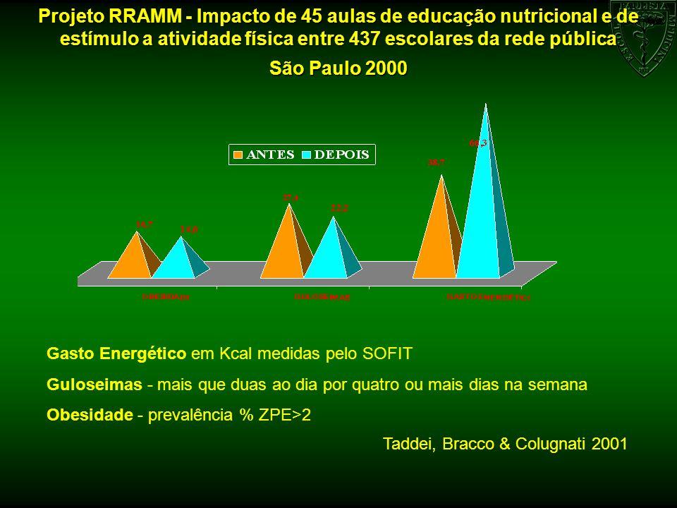 Projeto RRAMM - Impacto de 45 aulas de educação nutricional e de estímulo a atividade física entre 437 escolares da rede pública São Paulo 2000 Taddei