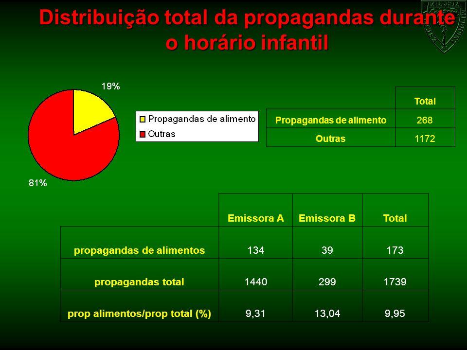 Distribuição total da propagandas durante o horário infantil Total Propagandas de alimento268 Outras1172 Emissora AEmissora BTotal propagandas de alim