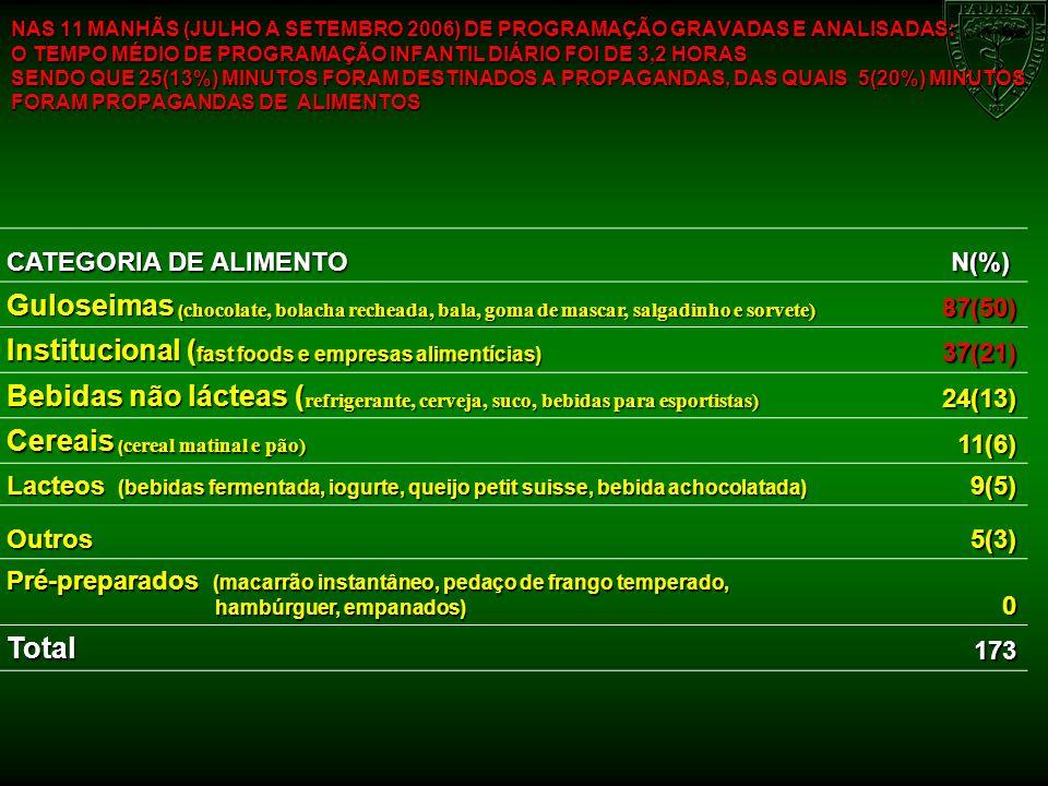 NAS 11 MANHÃS (JULHO A SETEMBRO 2006) DE PROGRAMAÇÃO GRAVADAS E ANALISADAS: O TEMPO MÉDIO DE PROGRAMAÇÃO INFANTIL DIÁRIO FOI DE 3,2 HORAS SENDO QUE 25
