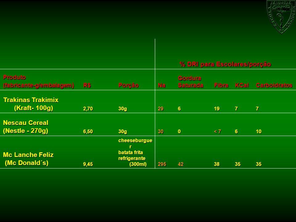 % DRI para Escolares/porção Produto (fabricante-g/embalagem ) R$PorçãoNaGorduraSaturadaFibraKCalCarboidratos Trakinas Trakimix (Kraft- 100g) 2,7030g29