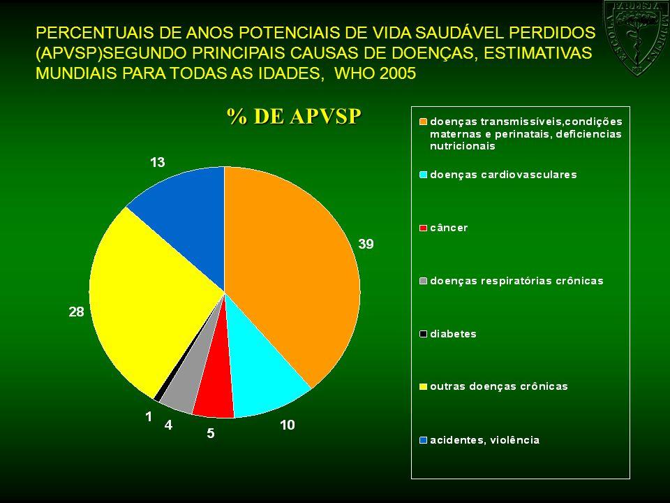 PERCENTUAIS DE ANOS POTENCIAIS DE VIDA SAUDÁVEL PERDIDOS (APVSP)SEGUNDO PRINCIPAIS CAUSAS DE DOENÇAS, ESTIMATIVAS MUNDIAIS PARA TODAS AS IDADES, WHO 2