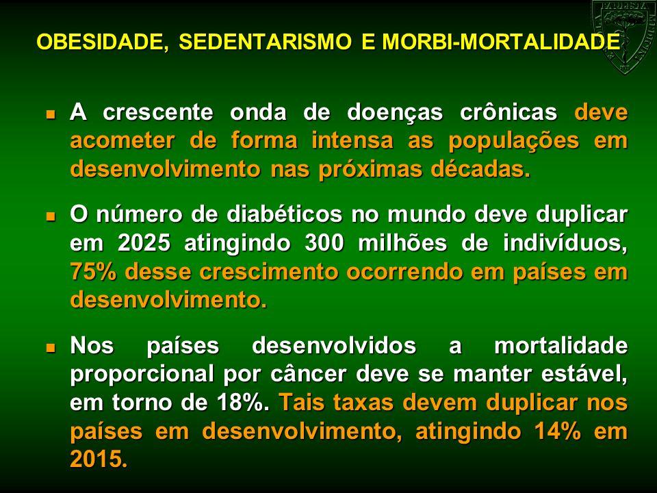 OBESIDADE, SEDENTARISMO E MORBI-MORTALIDADE n A crescente onda de doenças crônicas deve acometer de forma intensa as populações em desenvolvimento nas