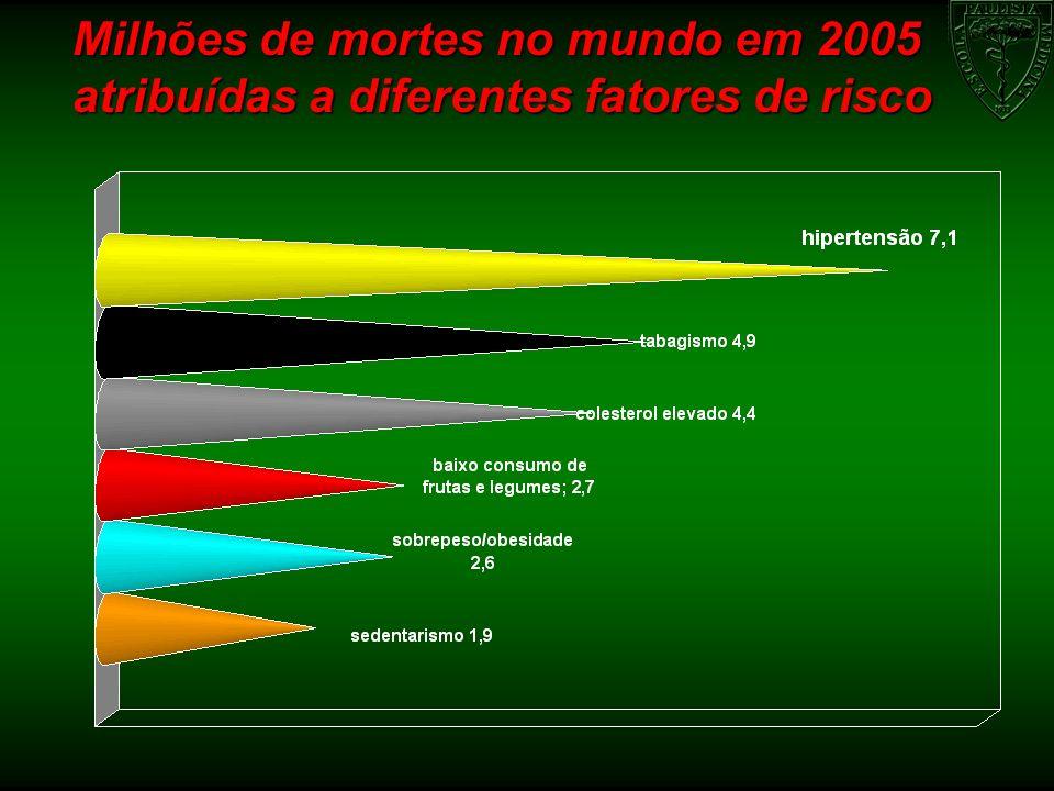 PERCENTUAIS DE ANOS POTENCIAIS DE VIDA SAUDÁVEL PERDIDOS (APVSP)SEGUNDO PRINCIPAIS CAUSAS DE DOENÇAS, ESTIMATIVAS MUNDIAIS PARA TODAS AS IDADES, WHO 2005 % DE APVSP