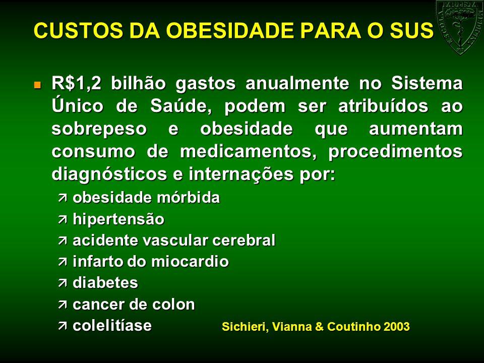 CUSTOS DA OBESIDADE PARA O SUS n R$1,2 bilhão gastos anualmente no Sistema Único de Saúde, podem ser atribuídos ao sobrepeso e obesidade que aumentam
