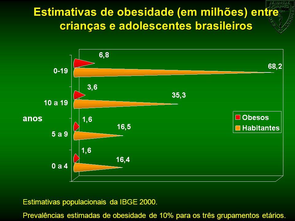 Estimativas de obesidade (em milhões) entre crianças e adolescentes brasileiros Estimativas populacionais da IBGE 2000. Prevalências estimadas de obes