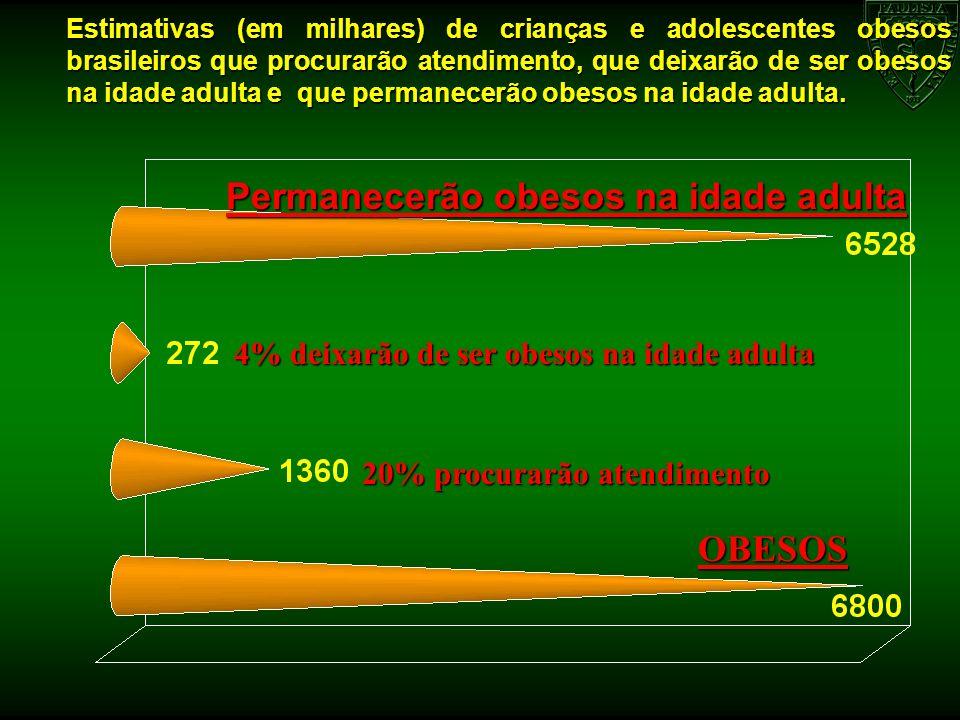 Estimativas (em milhares) de crianças e adolescentes obesos brasileiros que procurarão atendimento, que deixarão de ser obesos na idade adulta e que p
