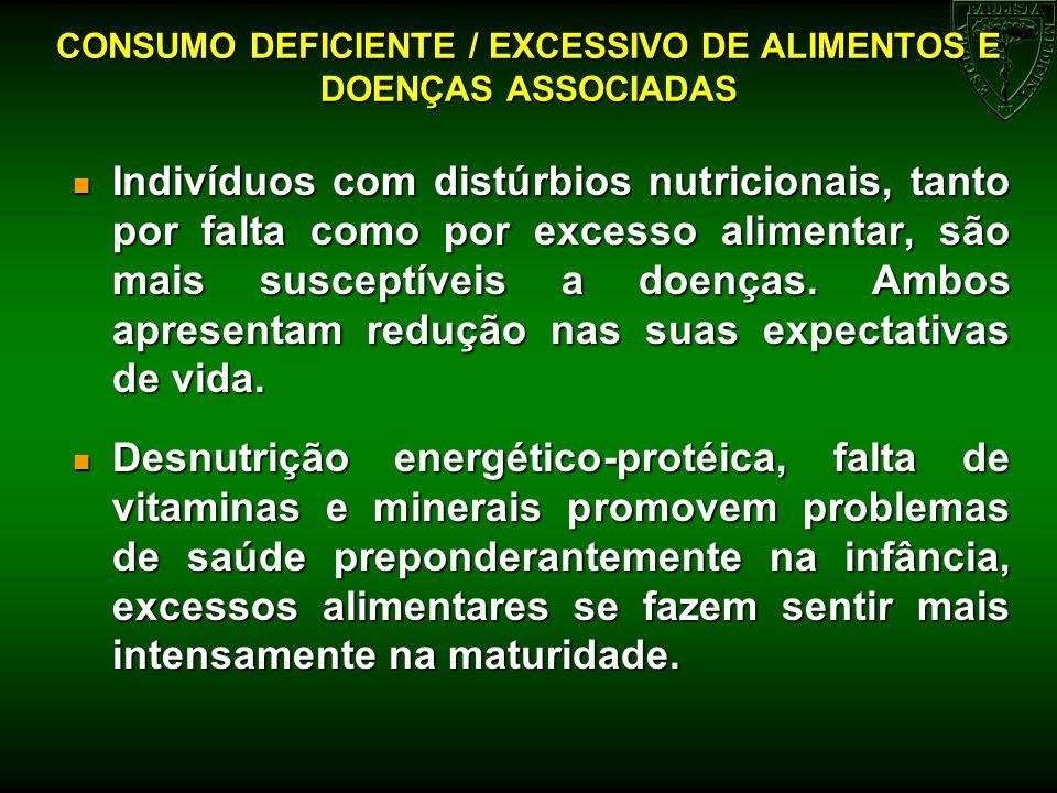CONSUMO DEFICIENTE / EXCESSIVO DE ALIMENTOS E DOENÇAS ASSOCIADAS Indivíduos com distúrbios nutricionais, tanto por falta como por excesso alimentar, s