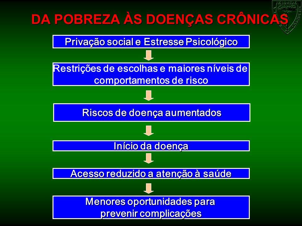 Estimativas de obesidade (em milhões) entre crianças e adolescentes brasileiros Estimativas populacionais da IBGE 2000.