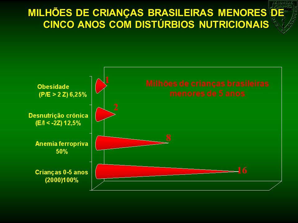 Milhões de crianças brasileiras menores de 5 anos MILHÕES DE CRIANÇAS BRASILEIRAS MENORES DE CINCO ANOS COM DISTÚRBIOS NUTRICIONAIS