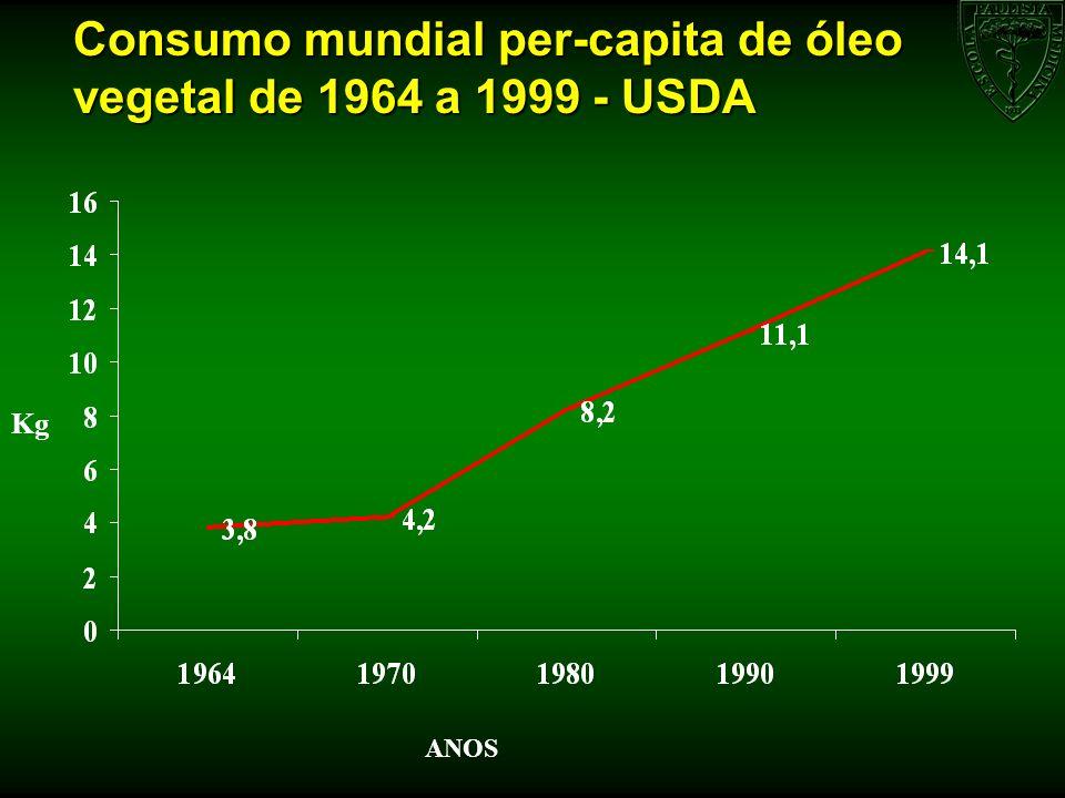 Consumo mundial per-capita de óleo vegetal de 1964 a 1999 - USDA ANOS Kg