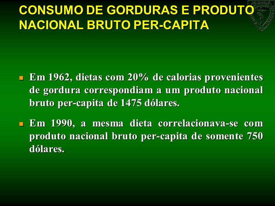 CONSUMO DE GORDURAS E PRODUTO NACIONAL BRUTO PER-CAPITA n Em 1962, dietas com 20% de calorias provenientes de gordura correspondiam a um produto nacio