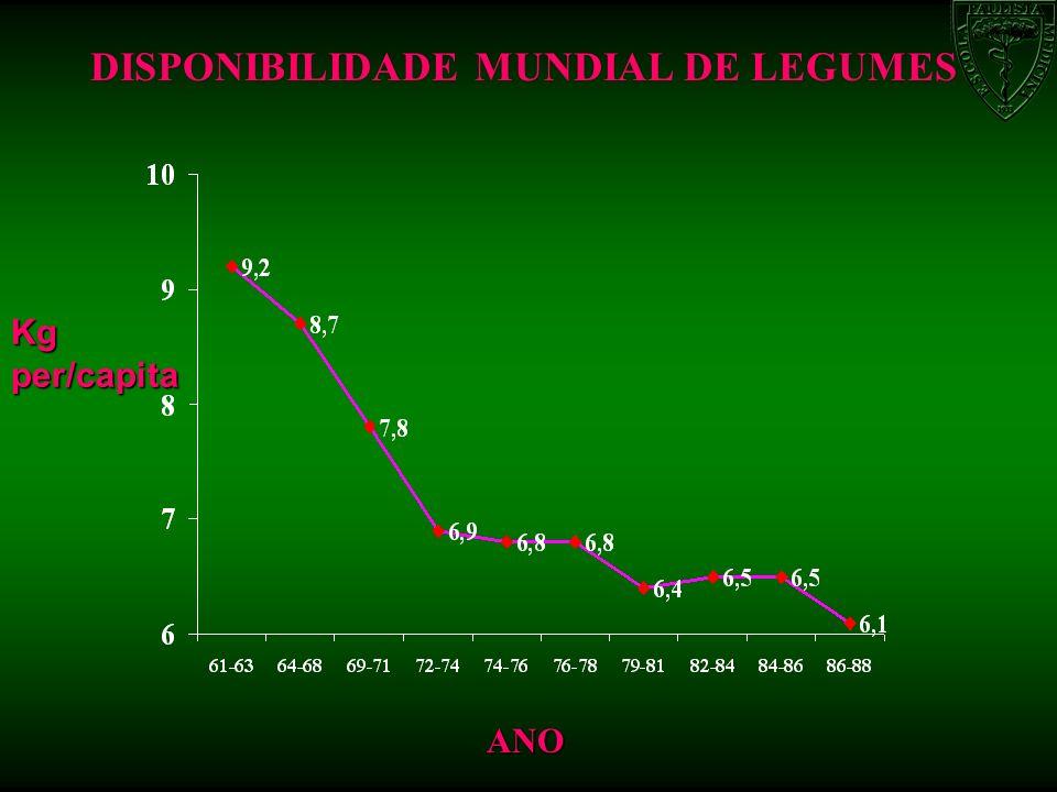 ANO DISPONIBILIDADE MUNDIAL DE LEGUMES Kgper/capita