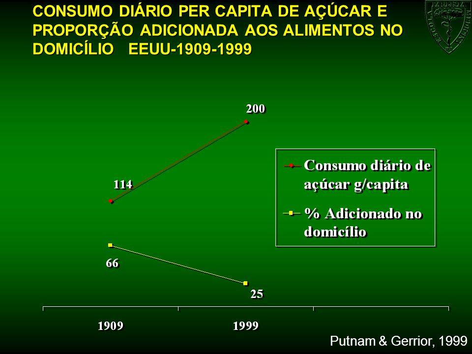 Putnam & Gerrior, 1999 CONSUMO DIÁRIO PER CAPITA DE AÇÚCAR E PROPORÇÃO ADICIONADA AOS ALIMENTOS NO DOMICÍLIO EEUU-1909-1999