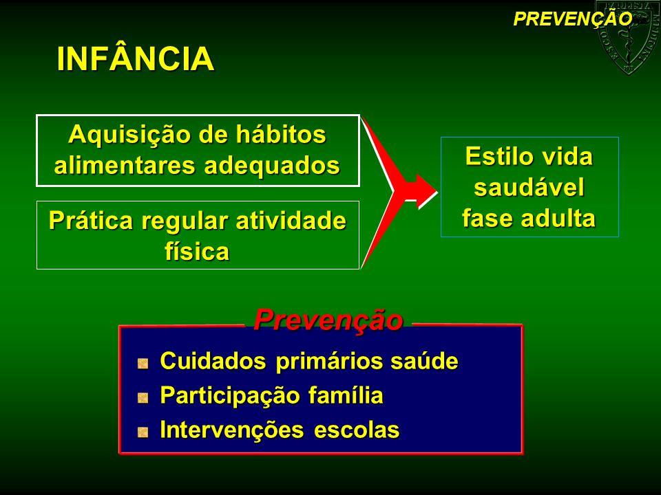 Aquisição de hábitos alimentares adequados Prática regular atividade física INFÂNCIA PREVENÇÃOPrevenção Cuidados primários saúde Participação família