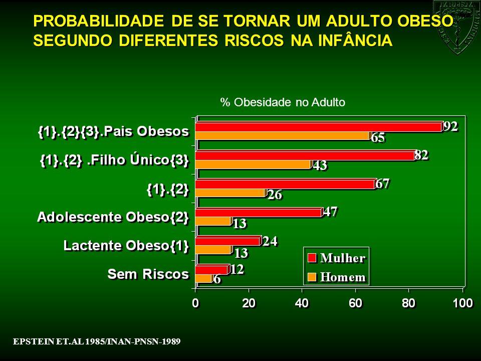 % Obesidade no Adulto EPSTEIN ET.AL 1985/INAN-PNSN-1989 PROBABILIDADE DE SE TORNAR UM ADULTO OBESO SEGUNDO DIFERENTES RISCOS NA INFÂNCIA